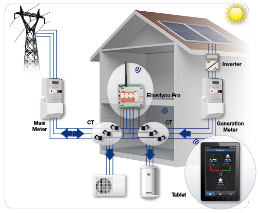 Elios4you monitoring system suitable for net metering